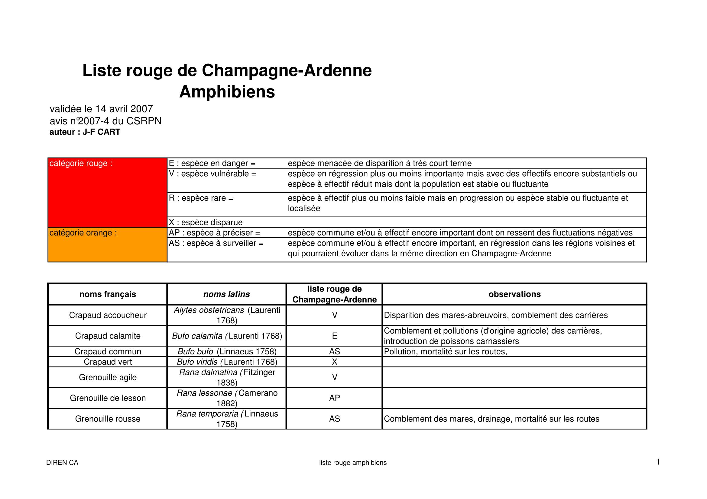 Amphibiens (CA)