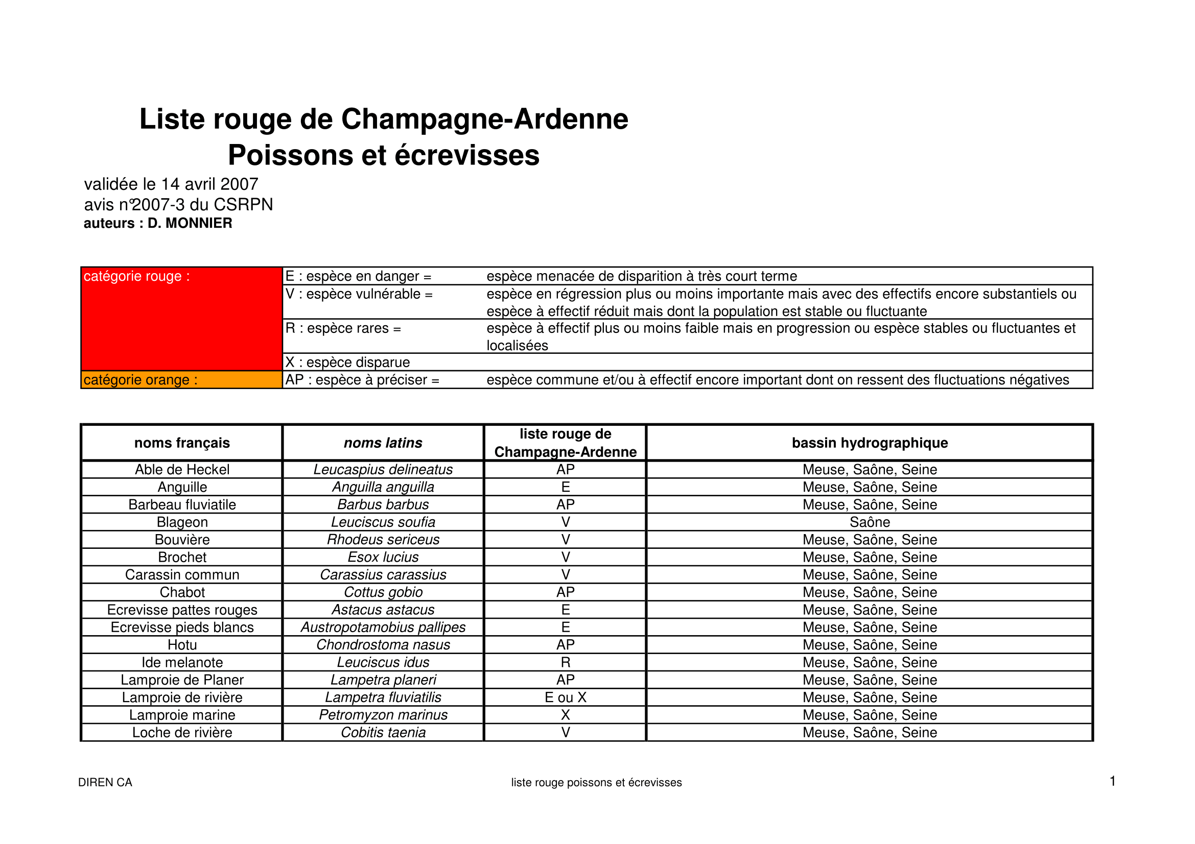 Poisson Ecrevisses (CA)